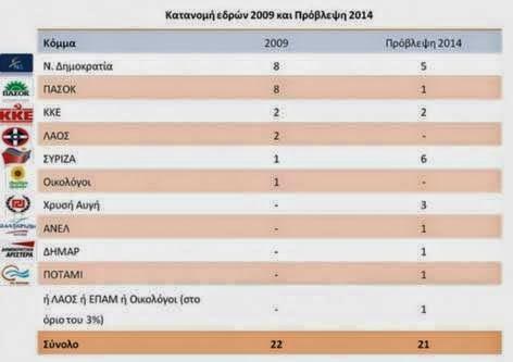 έδρες στις ευρωεκλογές